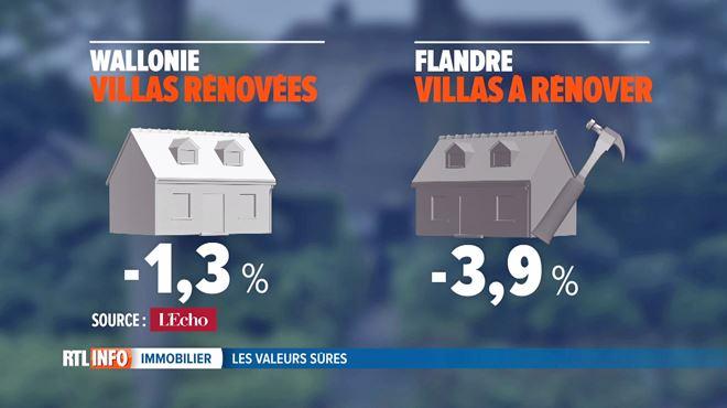 Bonne nouvelle si votre rêve est une maison 4 façades à rénover- les prix chutent 1